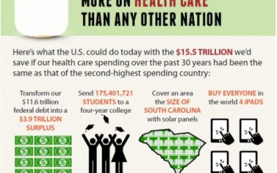 Is That Necessary? : Medical Costs Your Paycheck Under Scapel
