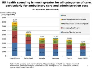 US_health_spending_is_much_greater_for_all_categories_of_care_slideshow